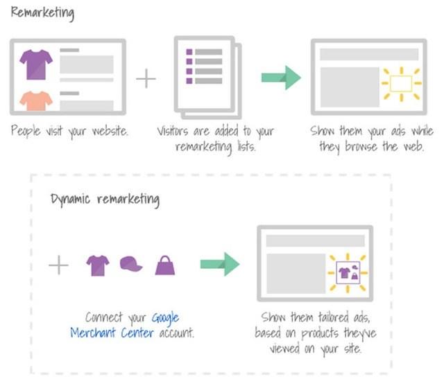 Adwords Re-marketing