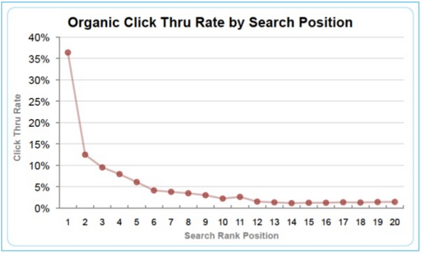 CTR Impacted Due to Google Snippet