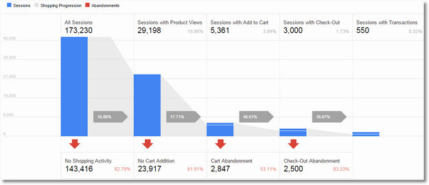Google Analytics for explore More with Ads
