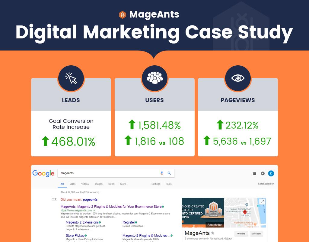 SEO Digital Marketing Case Study