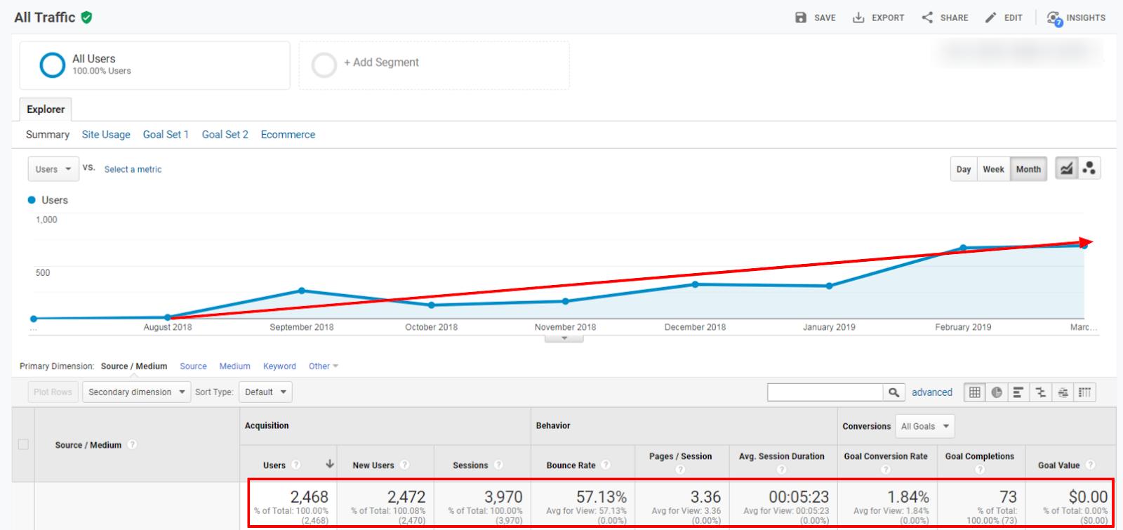 Google Analytics Traffic Report