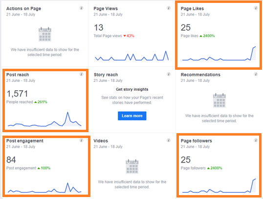 Page Views, Page Likes, Post Reach, Post engagement